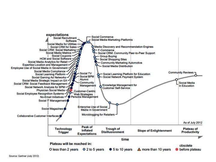 Gartner social graph