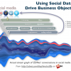 How social data is changing the way we do business