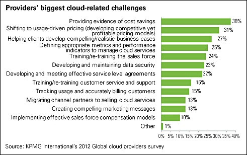 Cloud research: Cost matters most and confusion remains