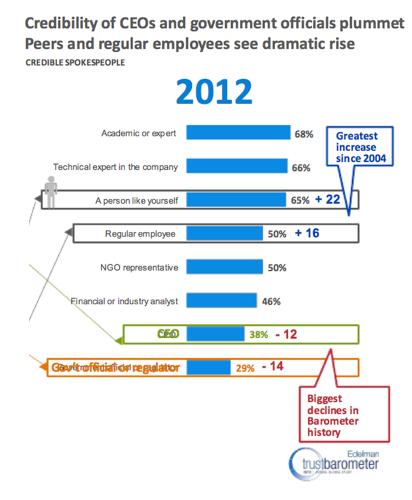 Edelman Trust Barometer 2012 - The New Social Advocates