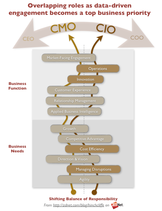 The Balance of CMO and CIO Responsibilities in a Social, Mobile, and Data-Driven World of Engagement