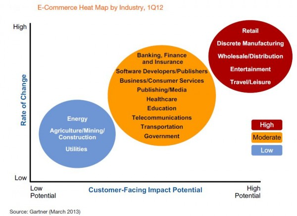 ecommerce-heat-map-by-industry