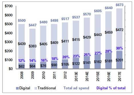 Big Data Strategies for Online Advertising
