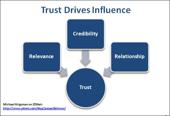 CIO trust and influence