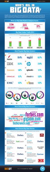 infographics-bigdata2012v7