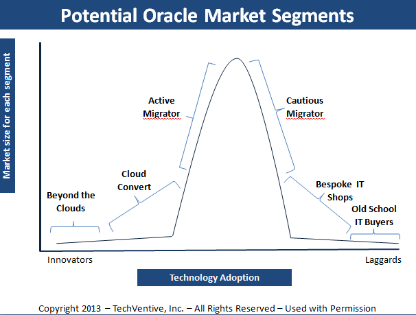 Oracle product lines 1