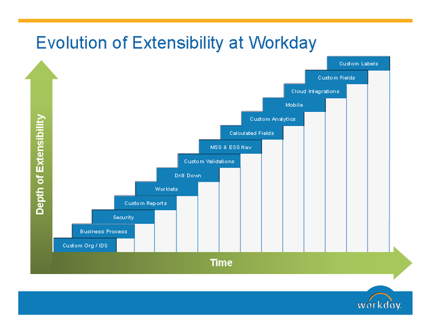 Lots of new functionality/little elapsed time: Workday and Adaptive Planning updates