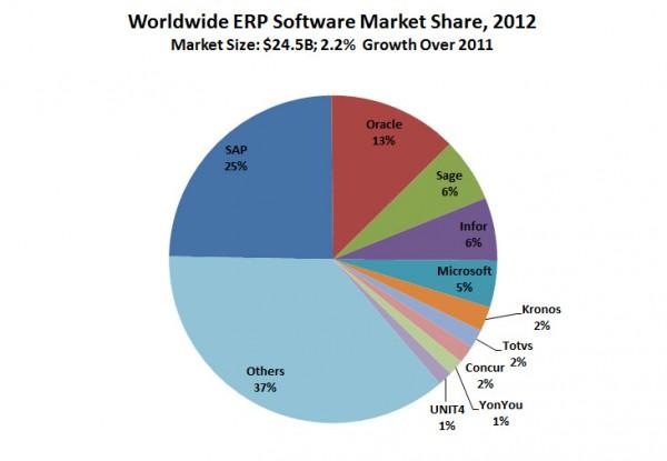ERP-Market-Share-2012-Stats