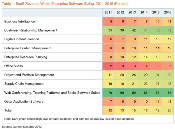SaaS-Revenue-Market-Sizing