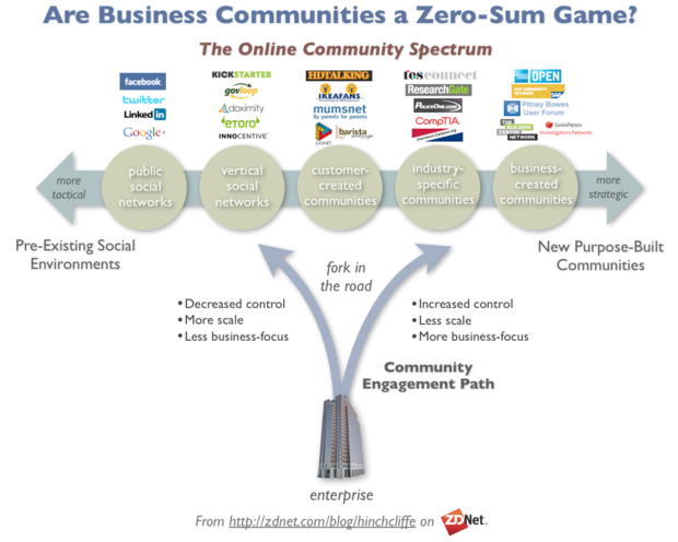 Is the window closing on enterprise customer communities?