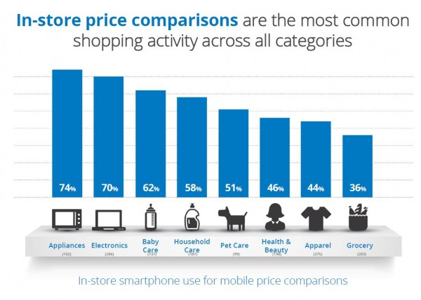 In-store-price-comparisons