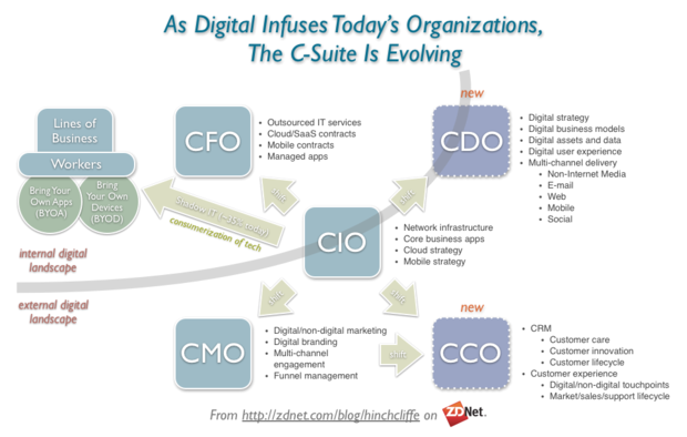 The new impact of digital strategy on CIO, CMO, CDO, CFO, CCO and BYOD, BYOA, CoIT