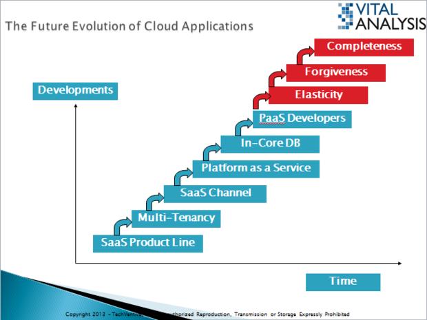 cloud evolution 3