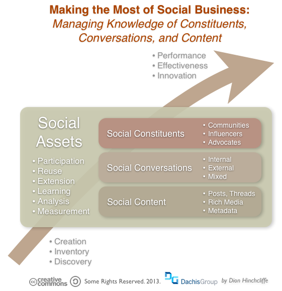 Managing the Social Media Assets of the Enterprise