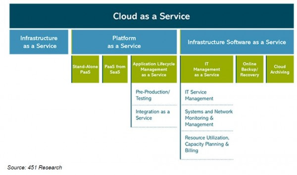 taxonomy-cloud-as-a-service