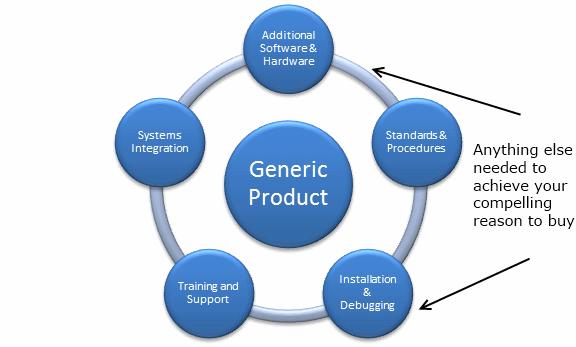 whole-product-model