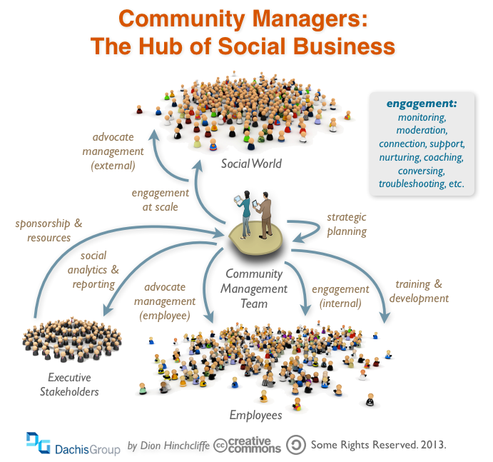 Community Management: The Hub of Social Business