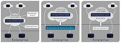Software AG Integration Live deployment styles