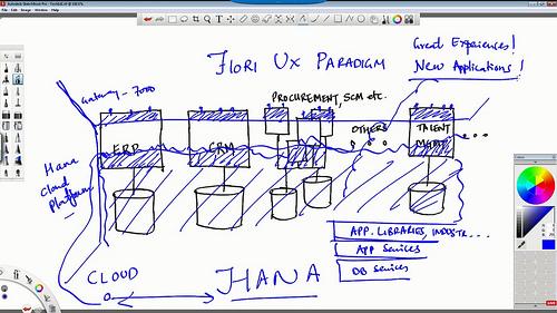 SAP architecture with HANA and Fiori