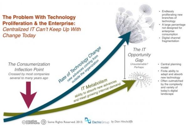 technology_change_proliferation_and_enterprise_it1