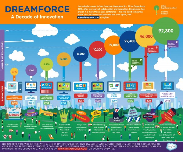 dreamforce history