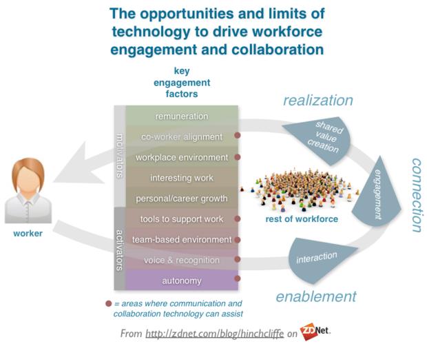 employee_engagement_social_business_digital_mobile