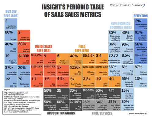 Insight Ventures Periodic Tables of SaaS Sales and Marketing Metrics