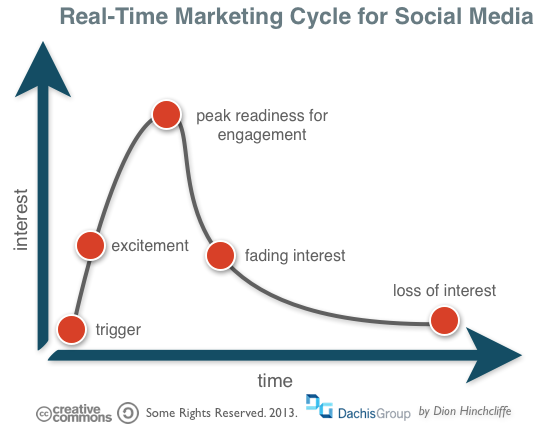 Real-Time Marketing Cycle for Social Media