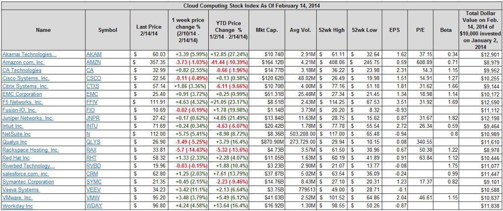 Cloud Computing Stock Index February 14