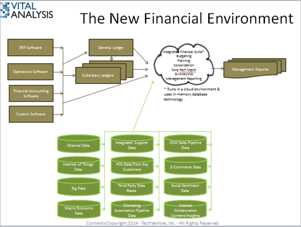 financial reporting planning budgeting consolidation