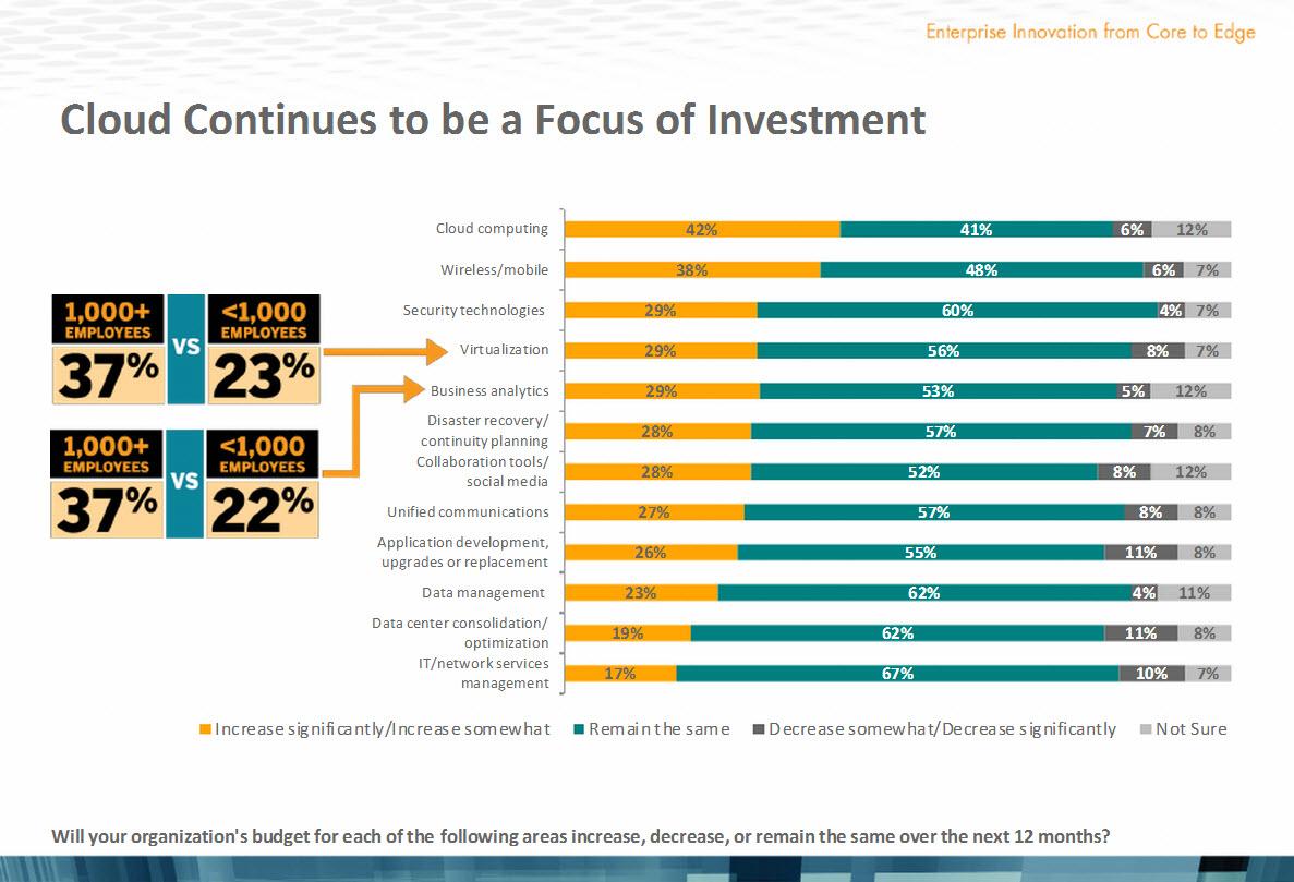 cloud focus of investment