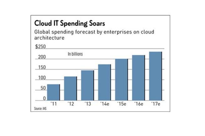 cloud spending soars