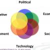 Research Summary: Five Societal Shifts Showcase The Digital Divide Ahead (The Futurist Framework Part 2)