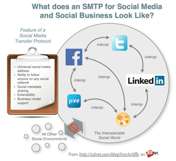 Where is interoperability for social media?