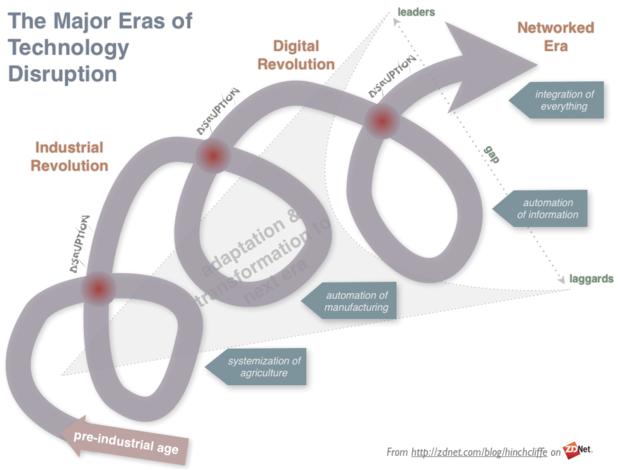 Major Eras of Disruptions: Industrial, Information, Networked, Social