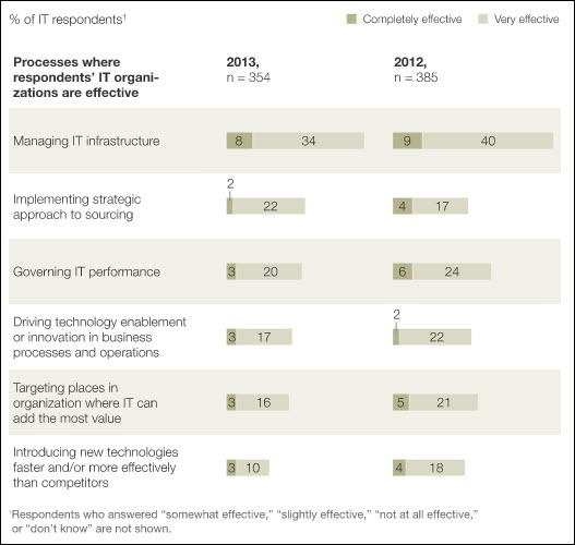 McKinsey research: IT needs a kick in the keister