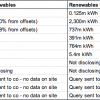Cloud computing companies ranked by their use of renewable energy