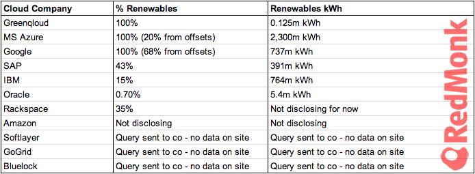 Cloud provider Renewables percentage