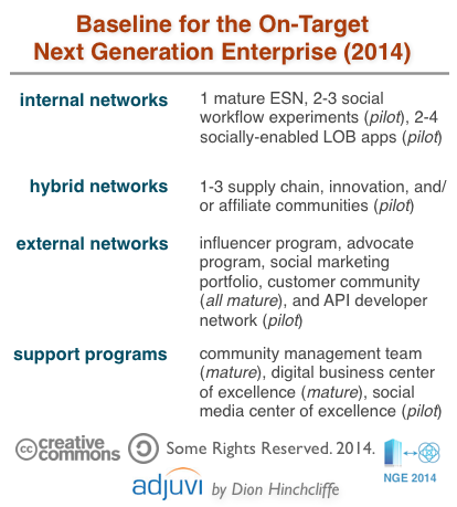 Baseline for Next Generation Enterprise 2014: Networks, Communities, and Support Programs (Social Media Center of Excellence)