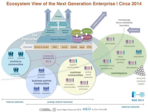 Defining the Next Generation Enterprise for 2014