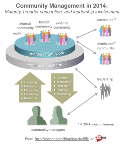 Modern Community Management of Social Business: Including Online Communities and Workforce Collaboration