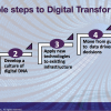 Five Steps To Starting Your Digital Transformation Initiative