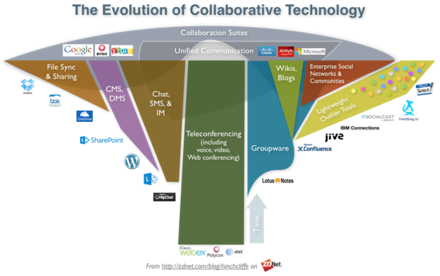 Digital collaboration goes deeper, gets lightweight and intelligent
