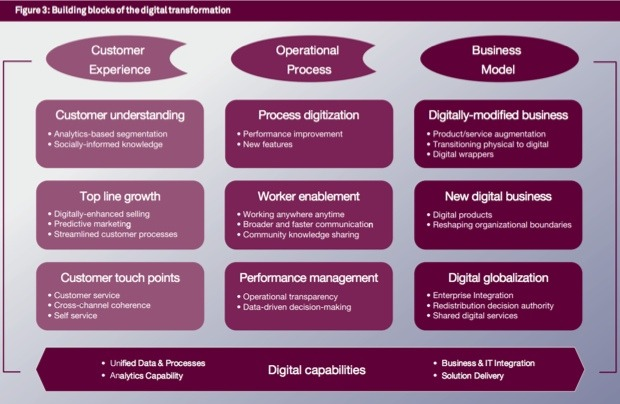 Components of digital transformation