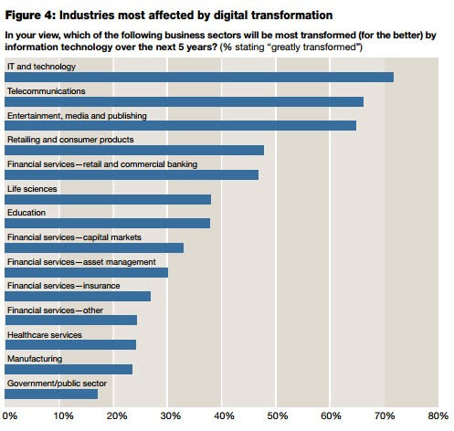 Digital business transformation - Oxford Economics