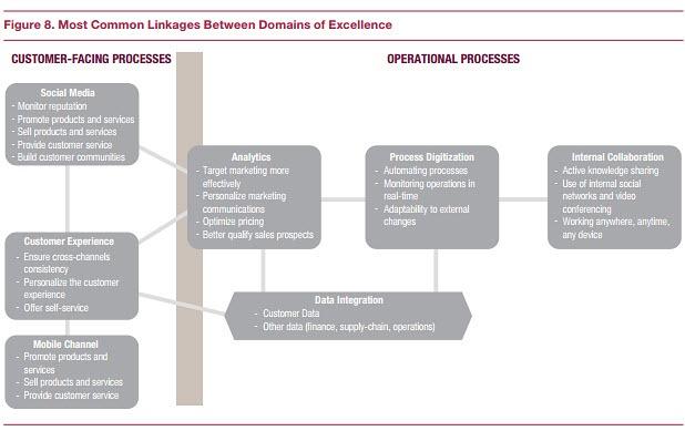 Digital transformation - customer facing and operational processes