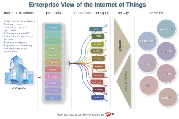 Is the Internet of Things strategic to the enterprise?