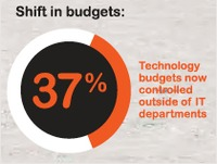 Avanade-shift-in-IT-and-technology-spend