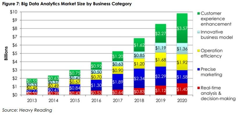 big data analytics by market size