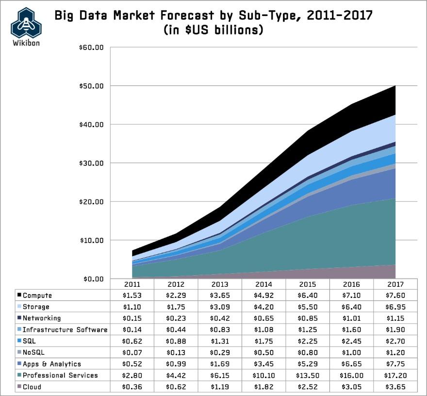 Big Data Wikibon
